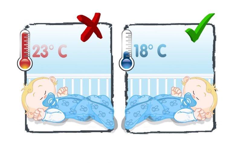 оптимальная температура в комнате для грудничка